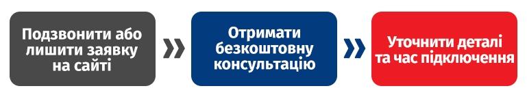 Інтернет у Коцюбинському - 3